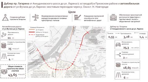 Проект дублера проспекта Гагарина находится на экспертизе